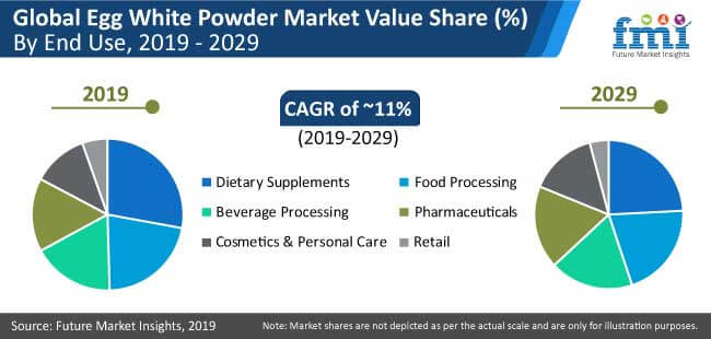 egg white powder market preview