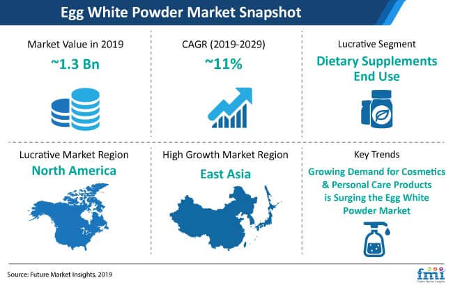 egg white powder market snapshot