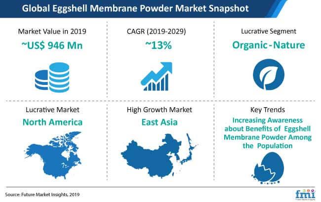 eggshell membrane powder market snapshot