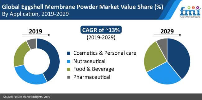 eggshell membrane powder market