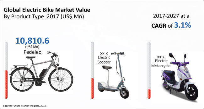 electric bike market global industry analysis size and. Black Bedroom Furniture Sets. Home Design Ideas