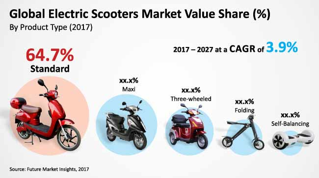 Electric Scooters Market Global Industry Analysis Size