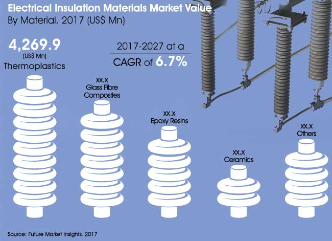 Electrical Insulating Materials : Electrical insulation materials market global industry