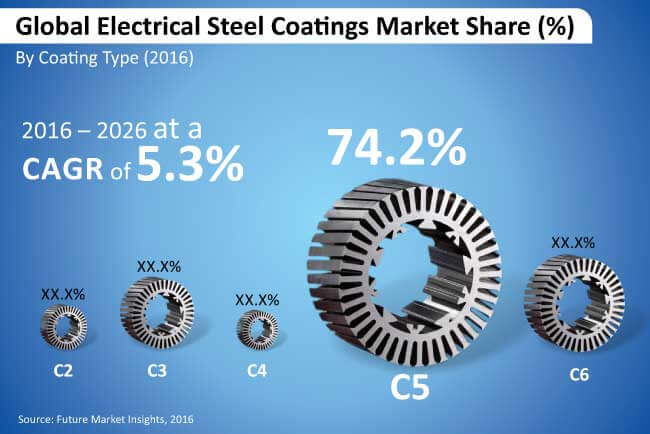 electrical steel coatings market