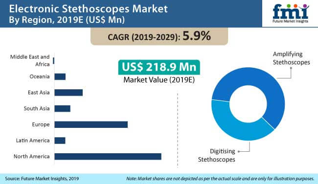 electronic stethoscopes market
