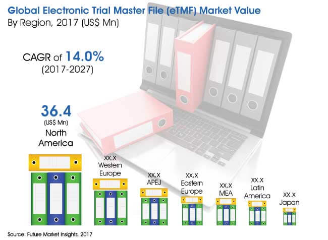 electronic trial master file market