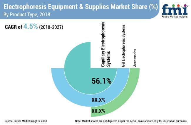 electrophoresis equipment supplies market