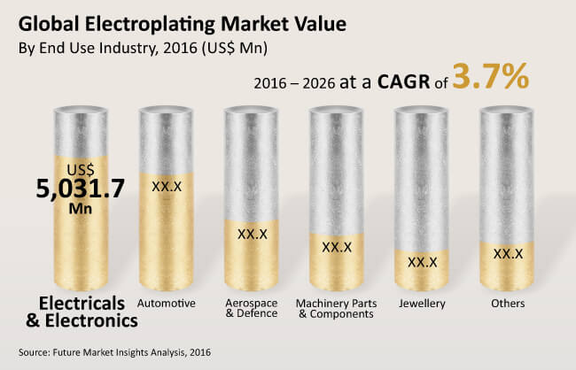 electroplating market_Image for preview analysis