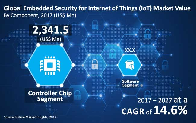 embedded security for Internet of Things Market