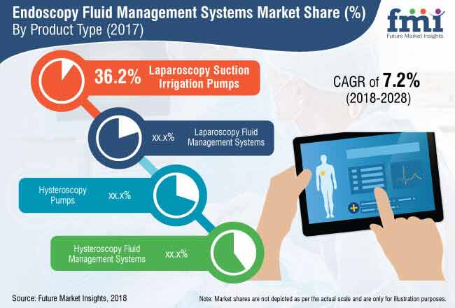 endoscopy fluid management systems market