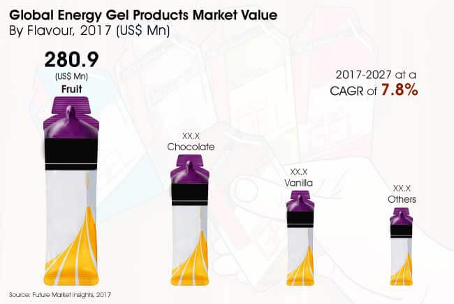 energy gel market