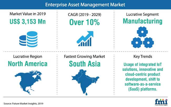 enterprise asset management market snapshot