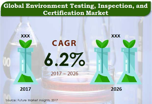 environment-testing-inspection-and-certification-market
