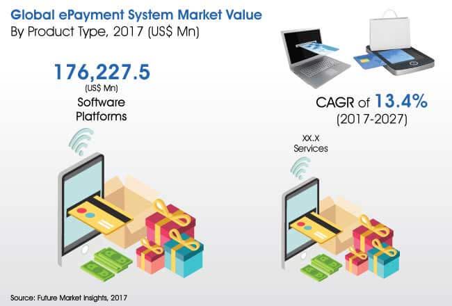 epayment system market
