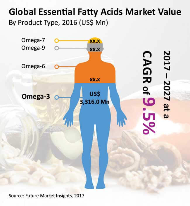 essential fatty acids market