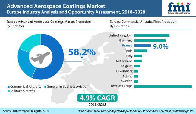 europe advanced aearospace coatings market