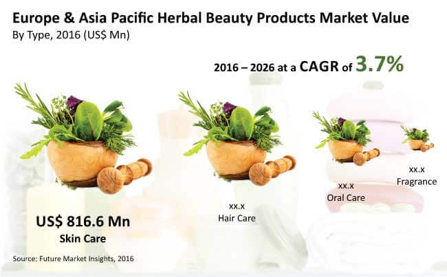 europe and asia pacific herbal beauty products market