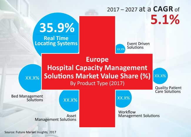 europe hospital capacity management solutions market
