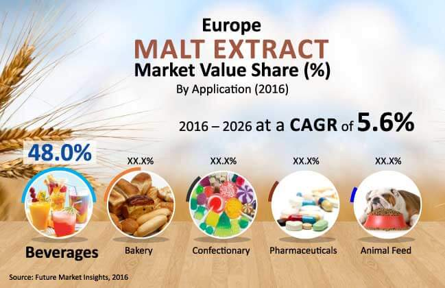 europe malt extract market