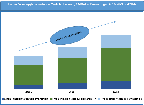 europe-viscosupplementation-market