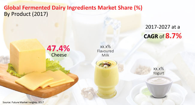 fermented dairy ingredients market