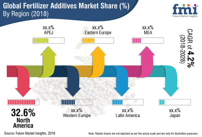 fertilizer additives market