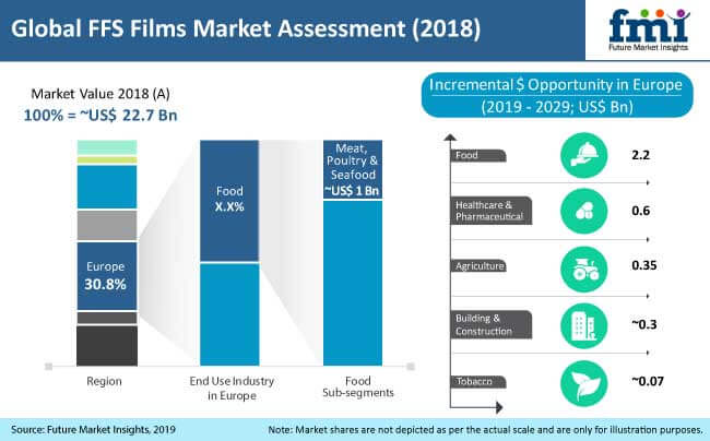 ffs films market analysis