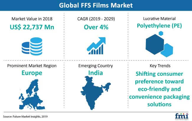 Form-Fill-Seal (FFS) Films Market Pegged for Robust Expansion During 2019-2029