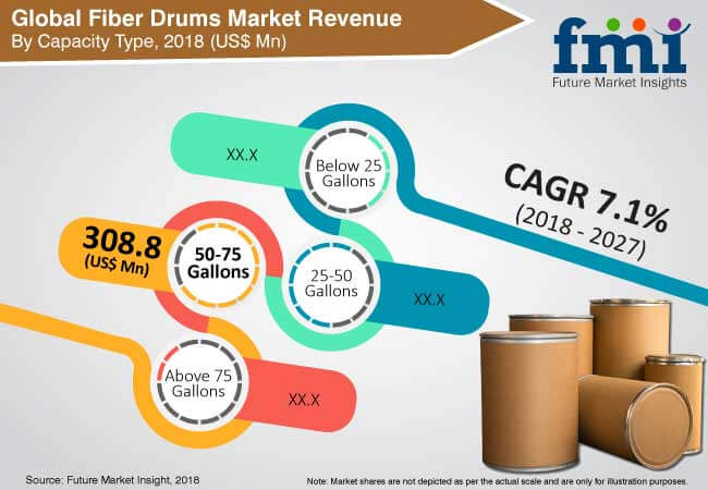 fiber drums industry