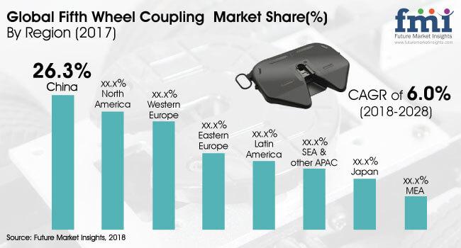fifth-wheel-coupling-market