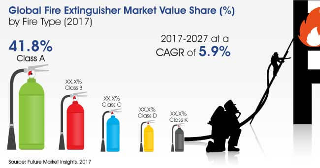 fire extinguisher market