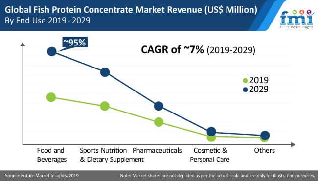 fish protein concentrate market 2nd image