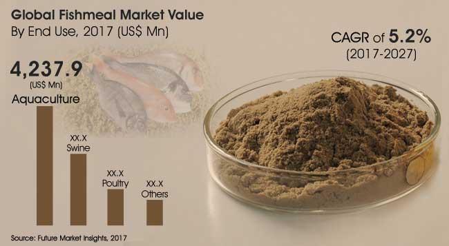 fishmeal market