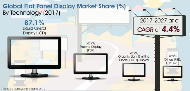 flat panel display market