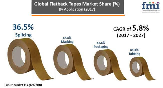 flatback-tapes-market