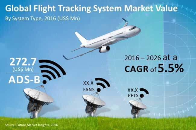 flight tracking system market