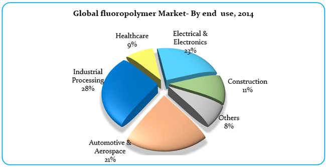 Fluoropolymer Market Value