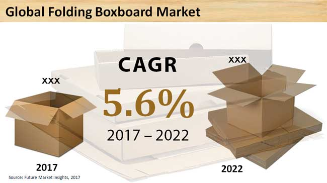 folding-boxboard-market