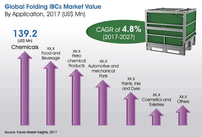 folding ibcs market