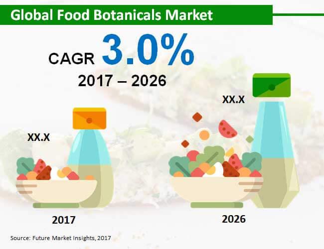 food-botanicals-market