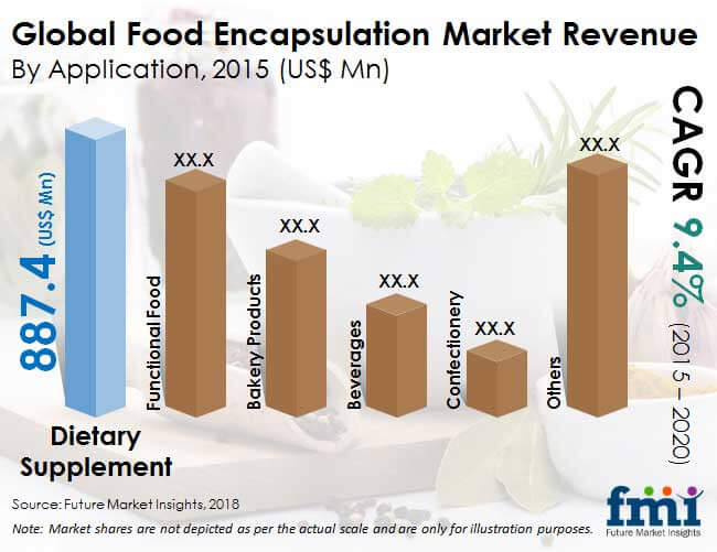 food encapsulation industry