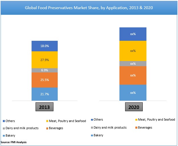 food-preservatives-market