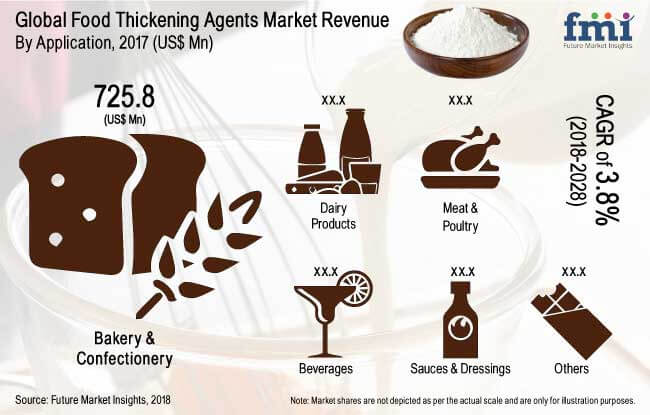 food thickening agents market