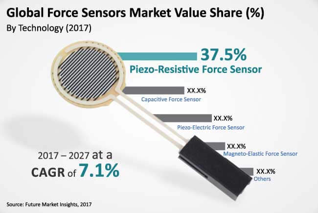 force sensor market