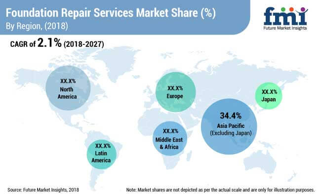 foundation repair services market