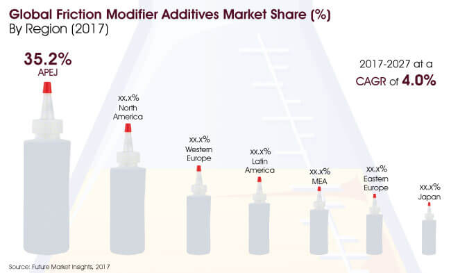 friction modifier additives market