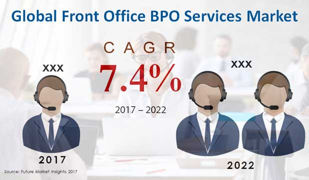 front office bpo services market