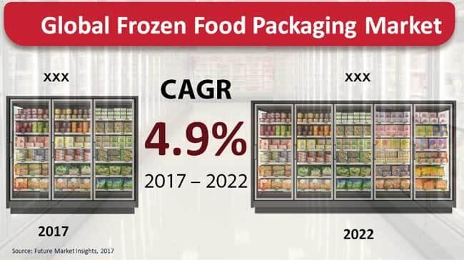 frozen food packaging market