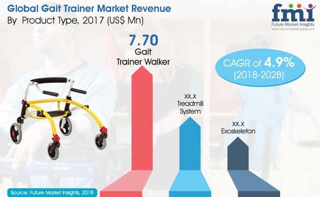 gait-trainer-market