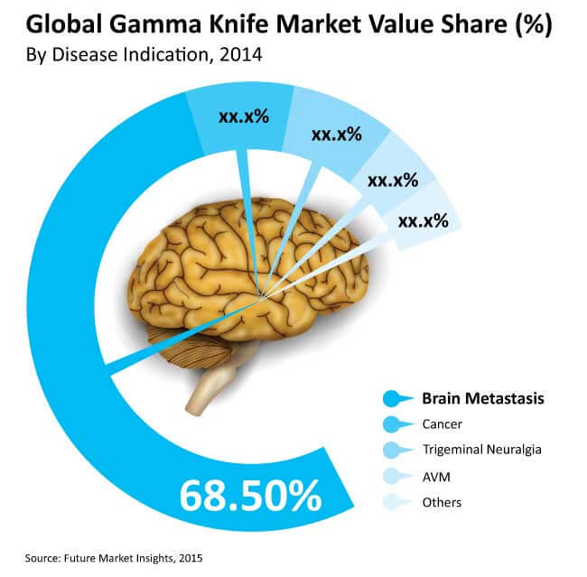 gamma knife market